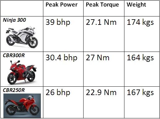 compare-ninja300 dan cbr300r-cbr250r